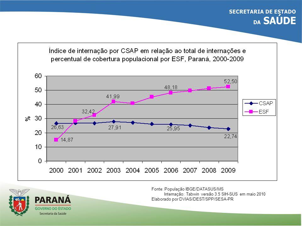 Fonte: População IBGE/DATASUS/MS