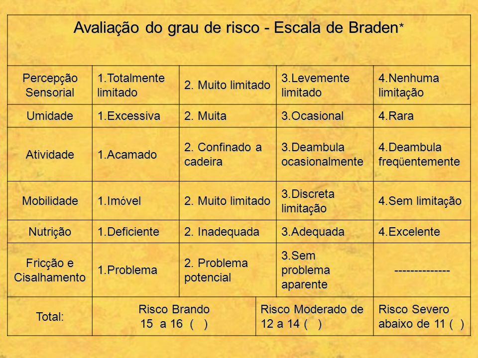 Avaliação do grau de risco - Escala de Braden*