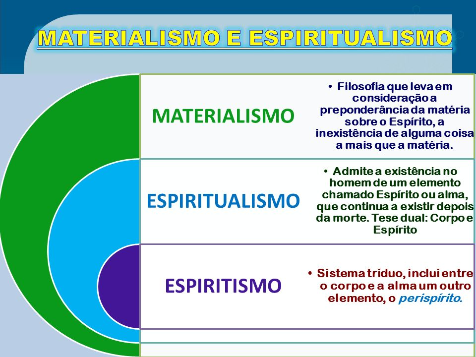 MATERIALISMO E ESPIRITUALISMO