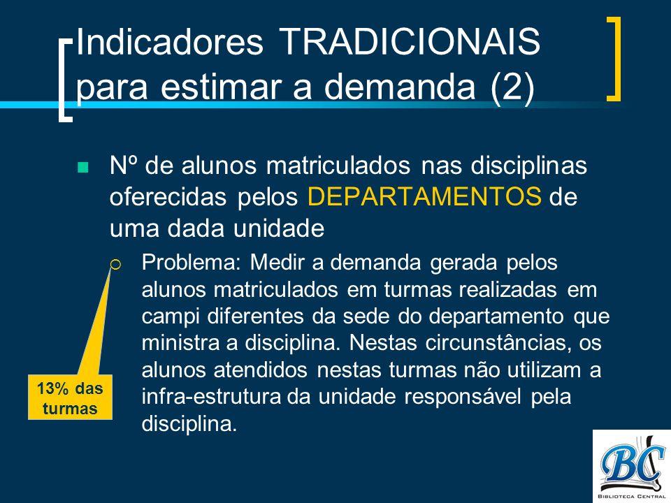 Indicadores TRADICIONAIS para estimar a demanda (2)