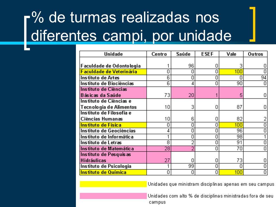 % de turmas realizadas nos diferentes campi, por unidade