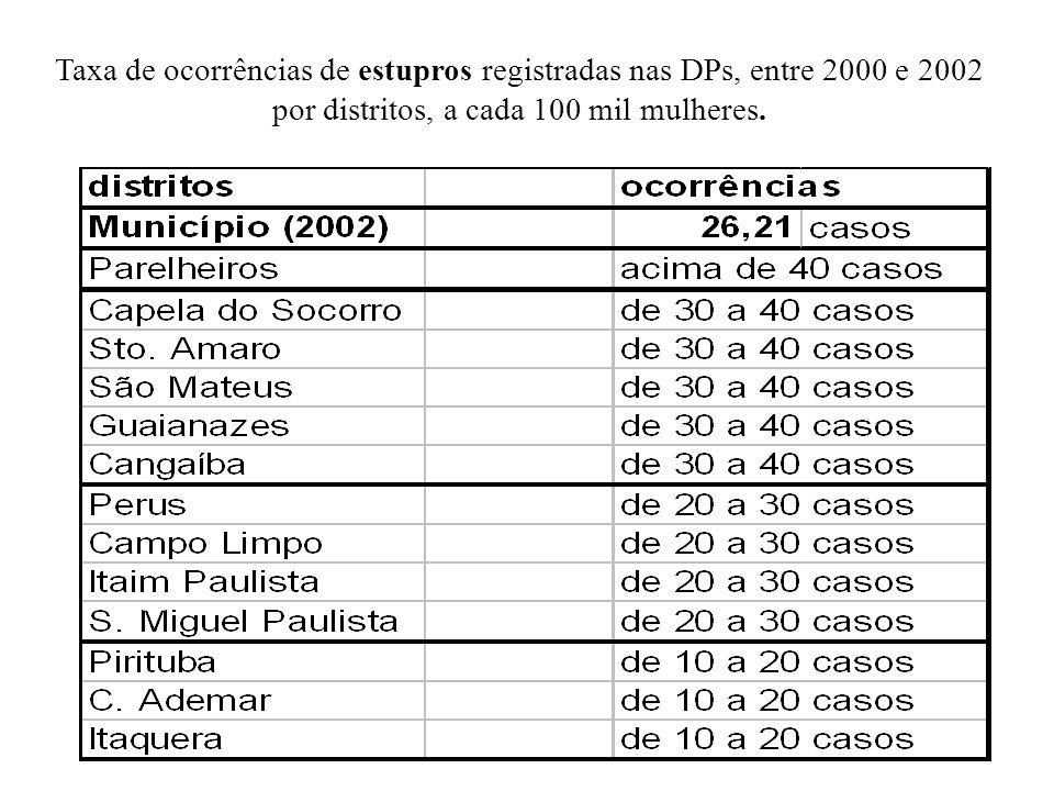 Taxa de ocorrências de estupros registradas nas DPs, entre 2000 e 2002