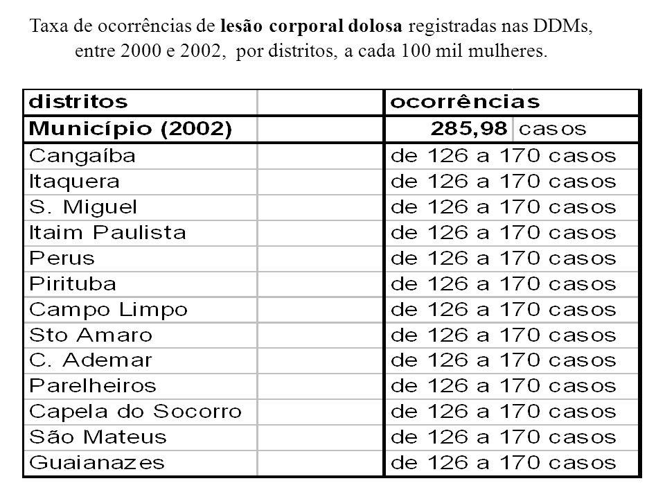 Taxa de ocorrências de lesão corporal dolosa registradas nas DDMs,