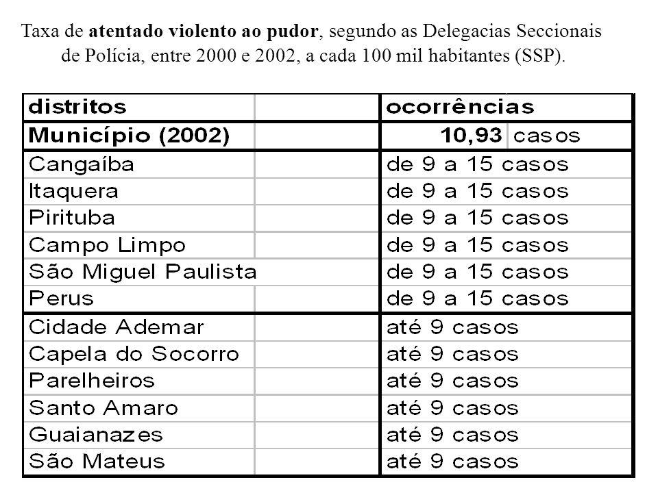 Taxa de atentado violento ao pudor, segundo as Delegacias Seccionais