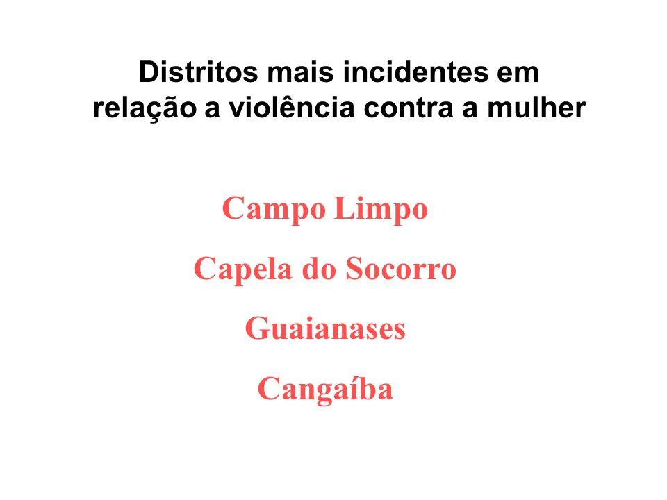 Distritos mais incidentes em relação a violência contra a mulher