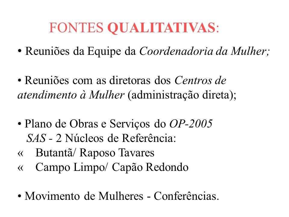 FONTES QUALITATIVAS: Reuniões da Equipe da Coordenadoria da Mulher;