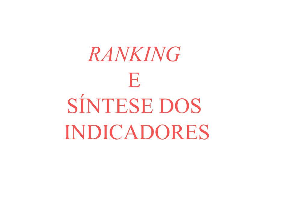 RANKING E SÍNTESE DOS INDICADORES