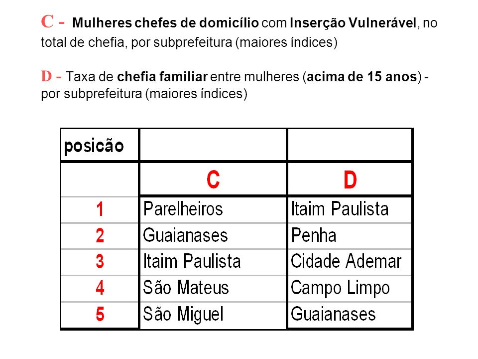 C - Mulheres chefes de domicílio com Inserção Vulnerável, no total de chefia, por subprefeitura (maiores índices) D - Taxa de chefia familiar entre mulheres (acima de 15 anos) - por subprefeitura (maiores índices)
