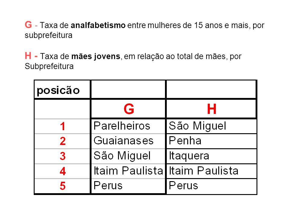 G - Taxa de analfabetismo entre mulheres de 15 anos e mais, por subprefeitura H - Taxa de mães jovens, em relação ao total de mães, por Subprefeitura