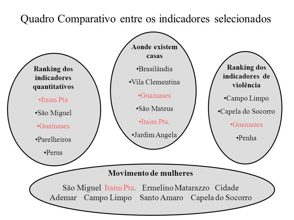 Quadro Comparativo entre os indicadores selecionados