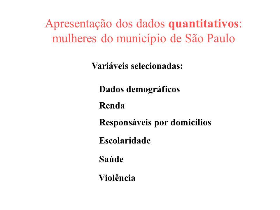 Apresentação dos dados quantitativos: mulheres do município de São Paulo