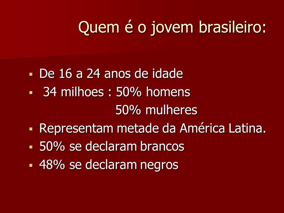 Quem é o jovem brasileiro: