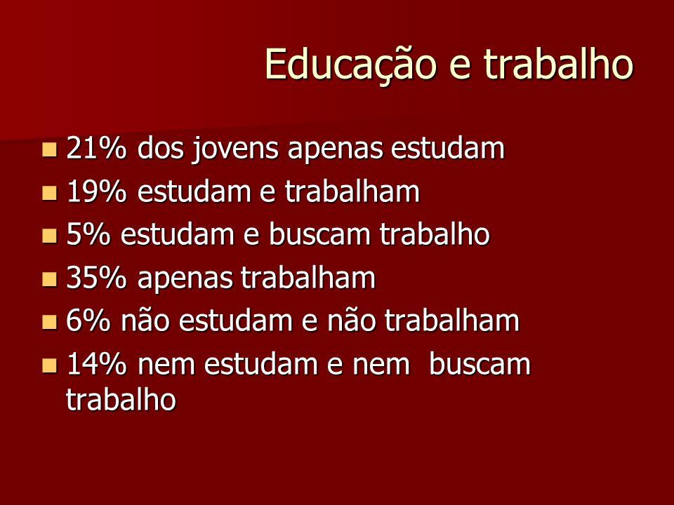 Educação e trabalho 21% dos jovens apenas estudam