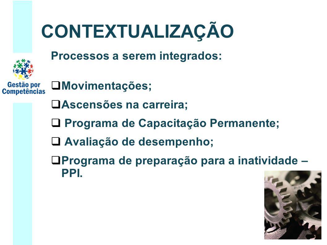 CONTEXTUALIZAÇÃO Processos a serem integrados: Movimentações;