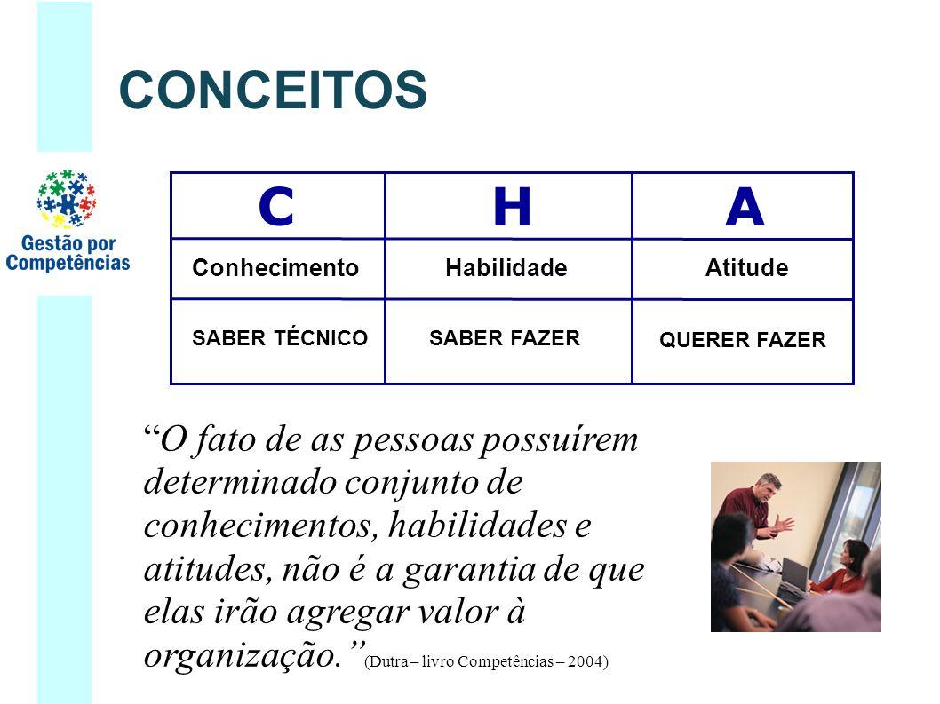 CONCEITOS C. H. A. Conhecimento. Habilidade. QUERER FAZER. Atitude. SABER TÉCNICO. SABER FAZER.