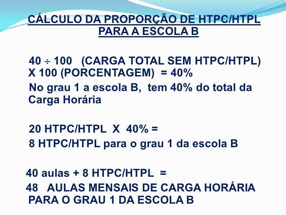 CÁLCULO DA PROPORÇÃO DE HTPC/HTPL PARA A ESCOLA B 40  100 (CARGA TOTAL SEM HTPC/HTPL) X 100 (PORCENTAGEM) = 40% No grau 1 a escola B, tem 40% do total da Carga Horária 20 HTPC/HTPL X 40% = 8 HTPC/HTPL para o grau 1 da escola B 40 aulas + 8 HTPC/HTPL = 48 AULAS MENSAIS DE CARGA HORÁRIA PARA O GRAU 1 DA ESCOLA B
