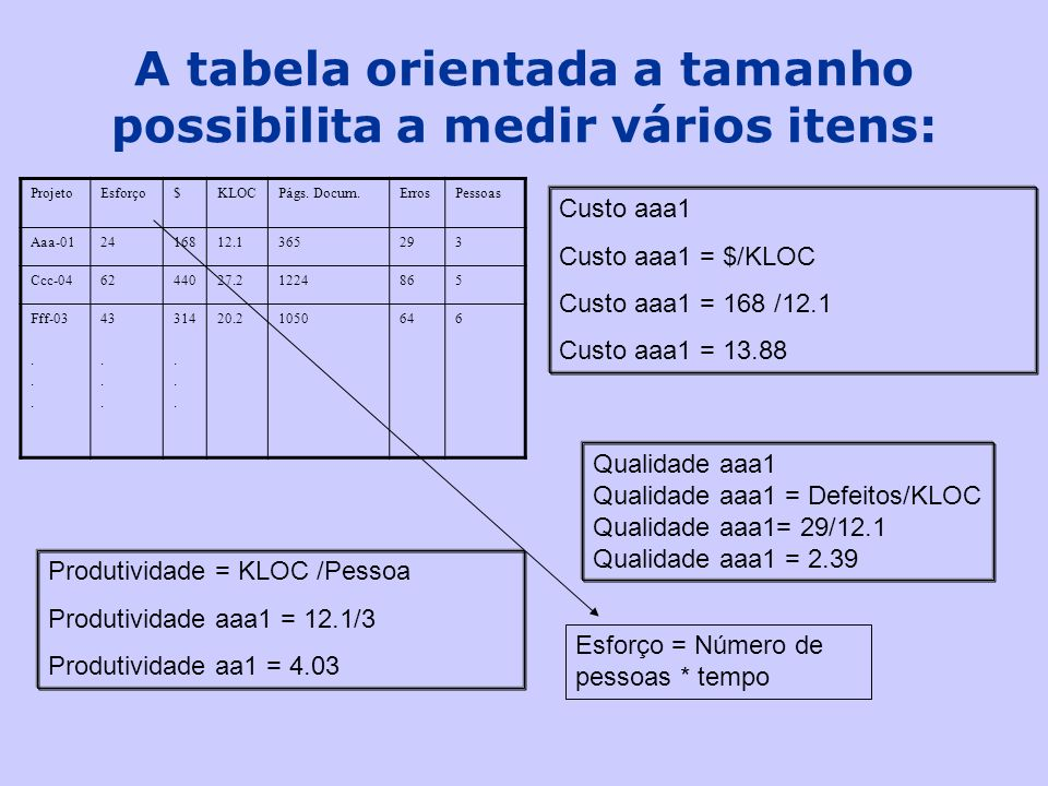 A tabela orientada a tamanho possibilita a medir vários itens: