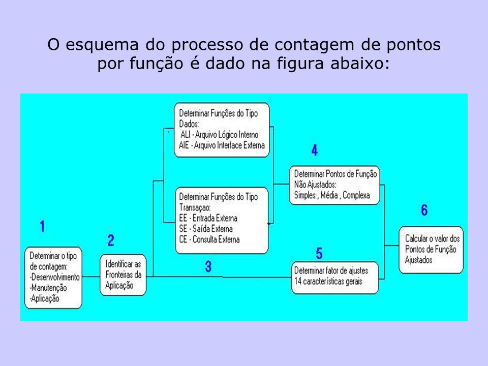O esquema do processo de contagem de pontos por função é dado na figura abaixo:
