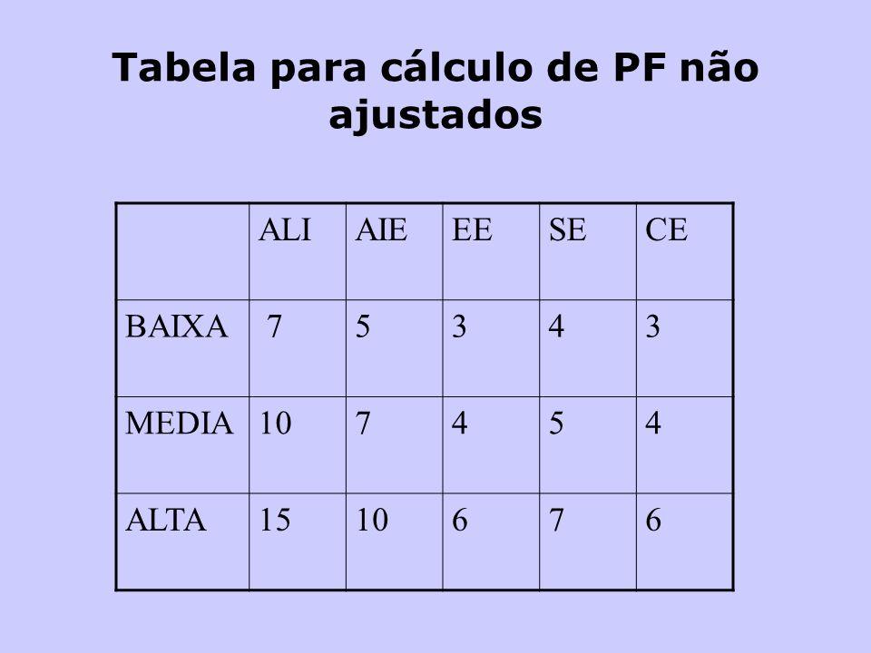 Tabela para cálculo de PF não ajustados