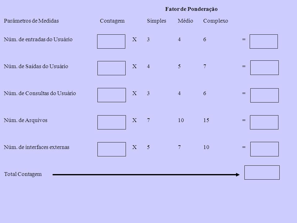 Fator de Ponderação Parâmetros de Medidas. Contagem. Simples. Médio. Complexo. Núm. de entradas do Usuário.