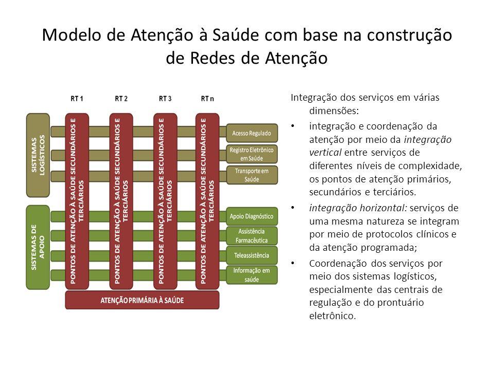 Modelo de Atenção à Saúde com base na construção de Redes de Atenção