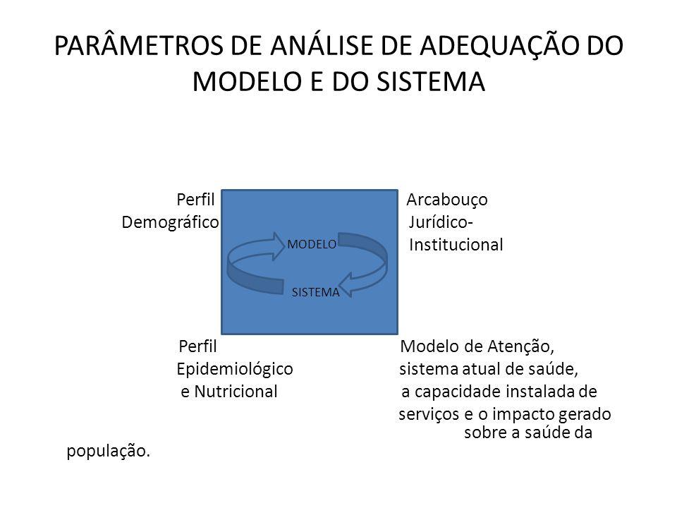PARÂMETROS DE ANÁLISE DE ADEQUAÇÃO DO MODELO E DO SISTEMA