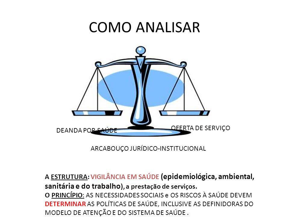 COMO ANALISAR OFERTA DE SERVIÇO DEANDA POR SAÚDE