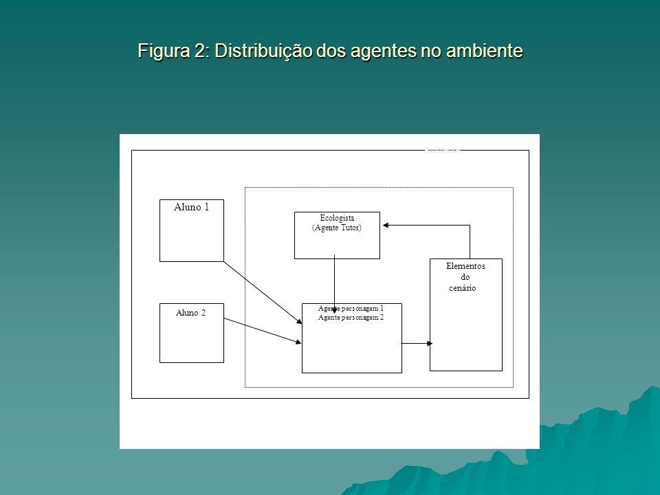 Figura 2: Distribuição dos agentes no ambiente
