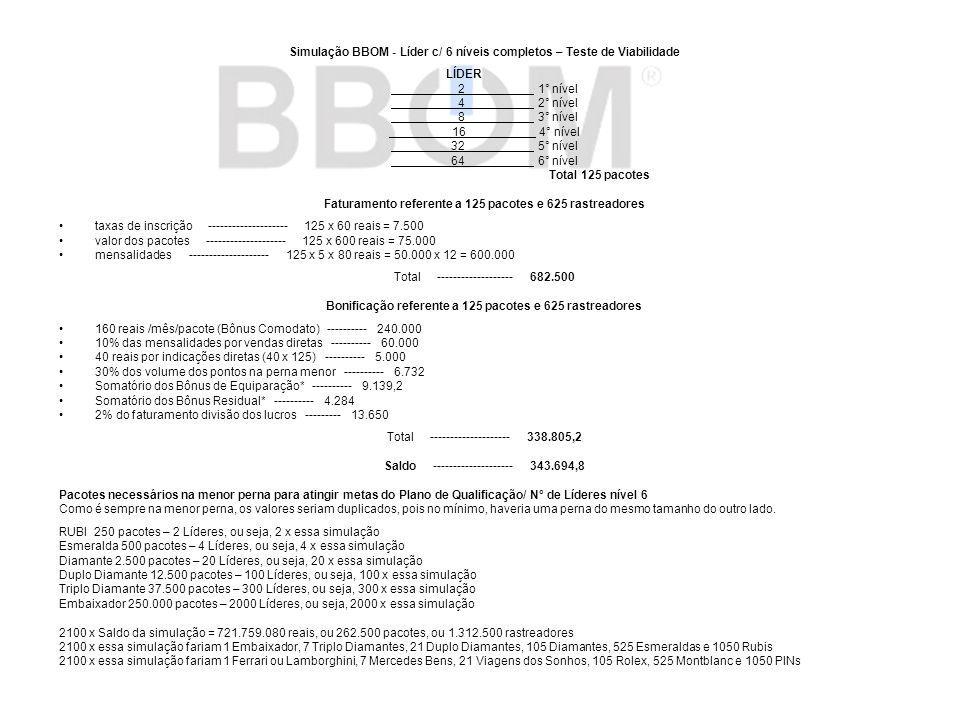 Simulação BBOM - Líder c/ 6 níveis completos – Teste de Viabilidade