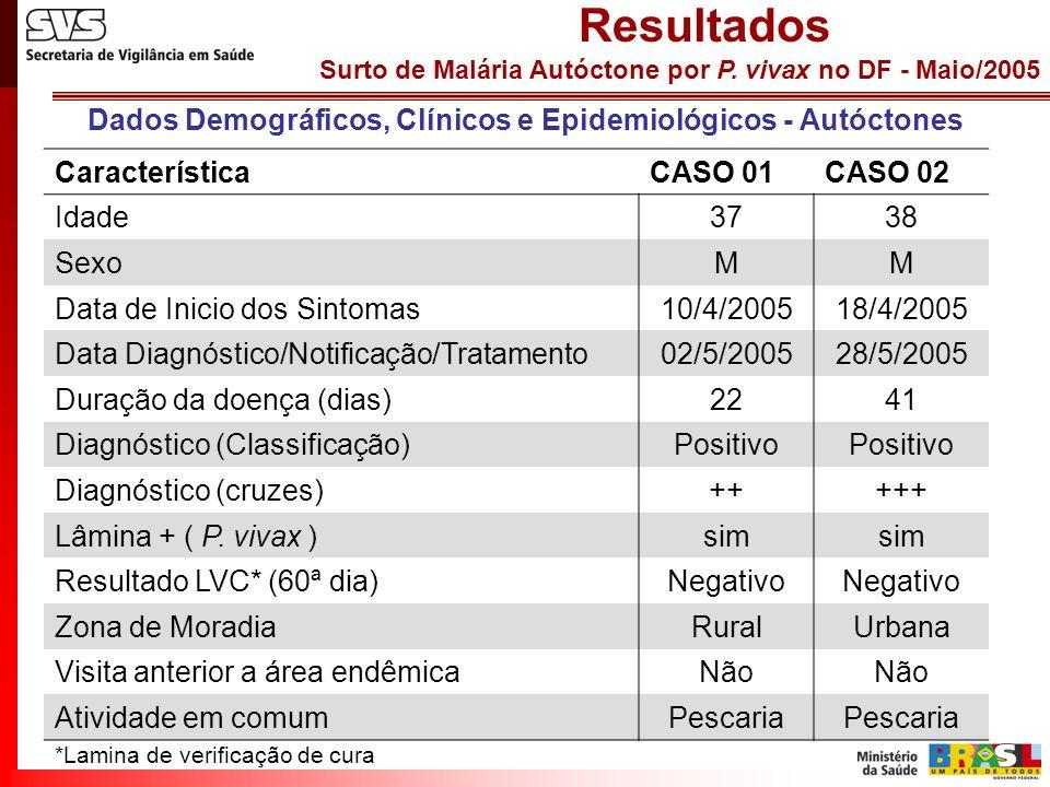 Dados Demográficos, Clínicos e Epidemiológicos - Autóctones