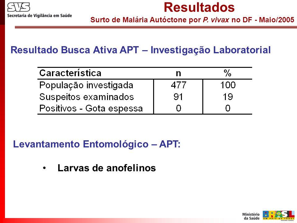 Resultados Resultado Busca Ativa APT – Investigação Laboratorial