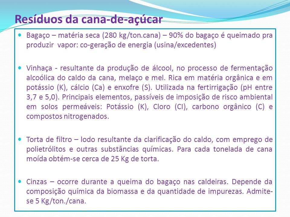 Resíduos da cana-de-açúcar