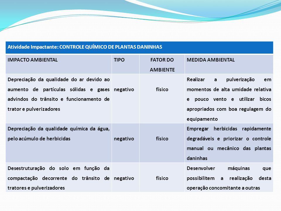 Atividade Impactante: CONTROLE QUÍMICO DE PLANTAS DANINHAS