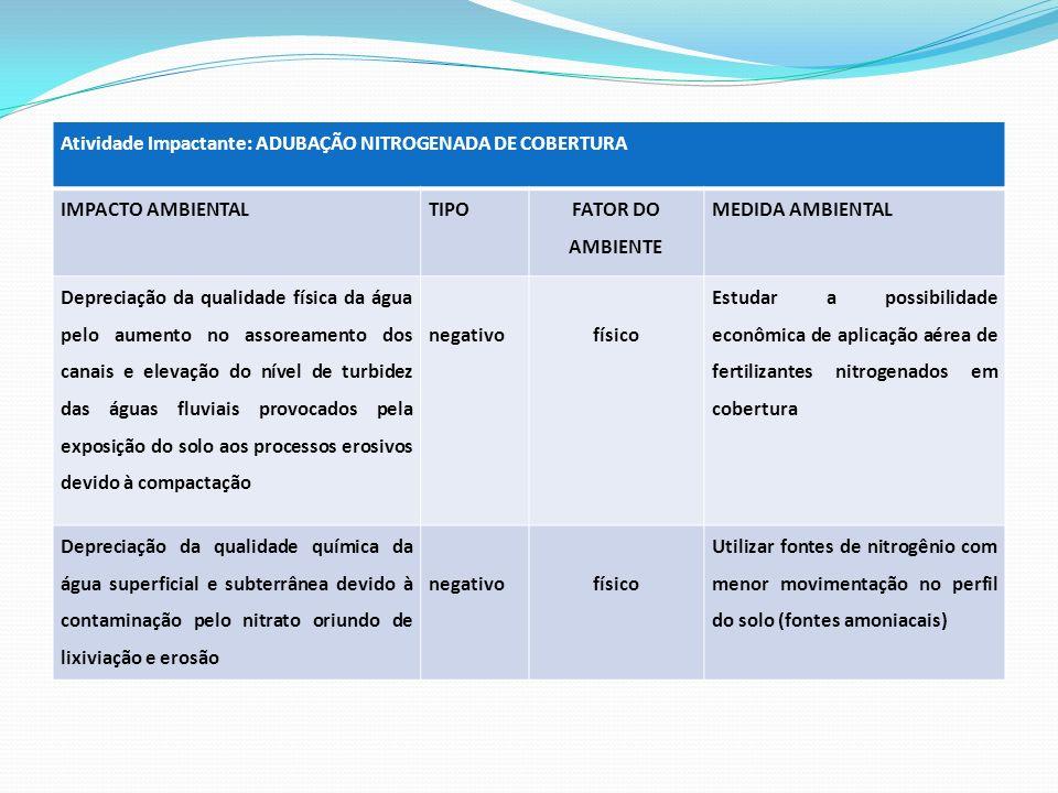 Atividade Impactante: ADUBAÇÃO NITROGENADA DE COBERTURA