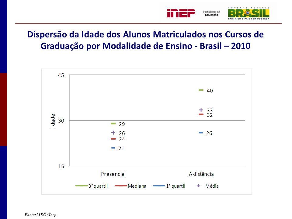 Dispersão da Idade dos Alunos Matriculados nos Cursos de Graduação por Modalidade de Ensino - Brasil – 2010