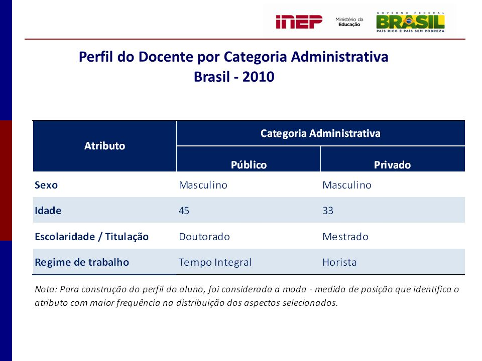 Perfil do Docente por Categoria Administrativa Brasil - 2010