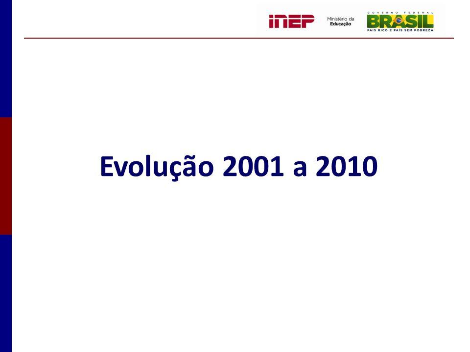 Evolução 2001 a 2010