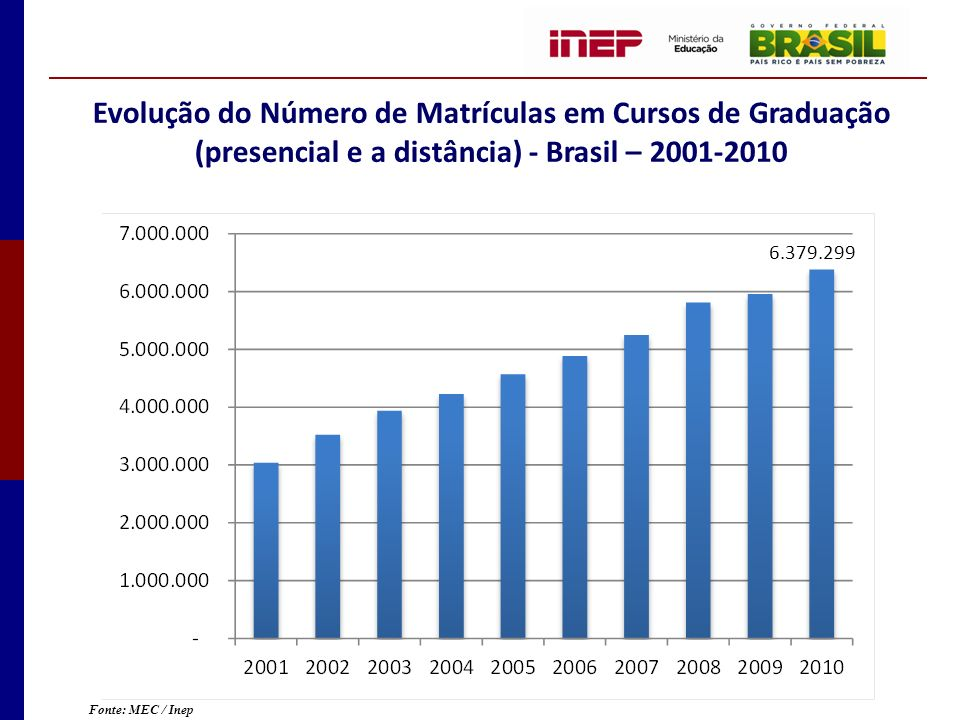 Evolução do Número de Matrículas em Cursos de Graduação (presencial e a distância) - Brasil – 2001-2010