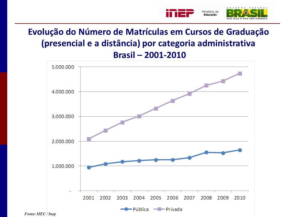 Evolução do Número de Matrículas em Cursos de Graduação (presencial e a distância) por categoria administrativa