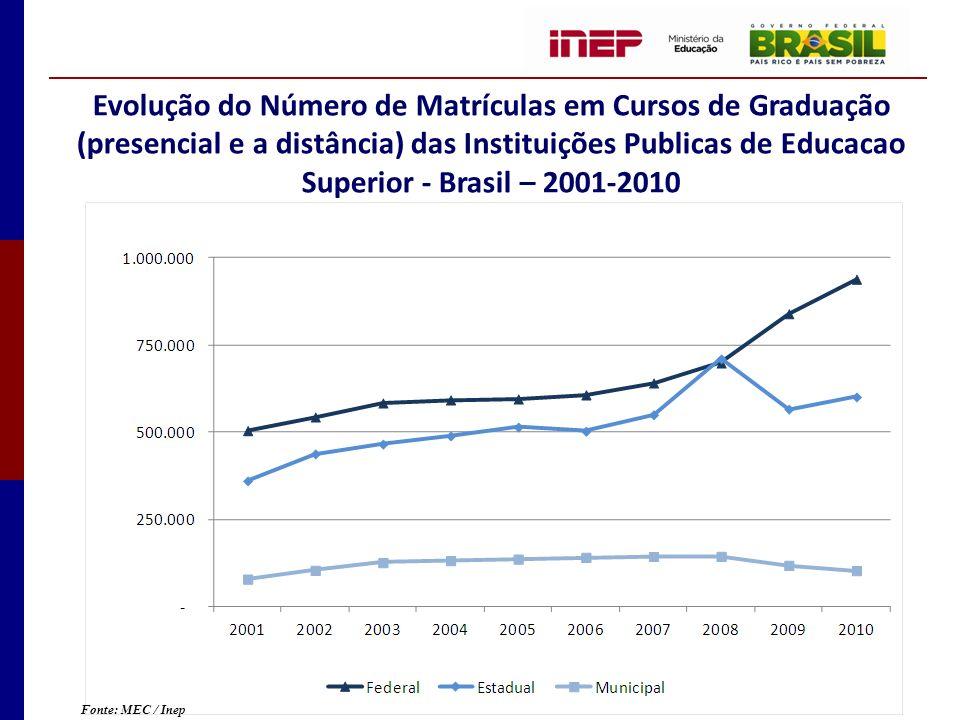 Evolução do Número de Matrículas em Cursos de Graduação (presencial e a distância) das Instituições Publicas de Educacao Superior - Brasil – 2001-2010
