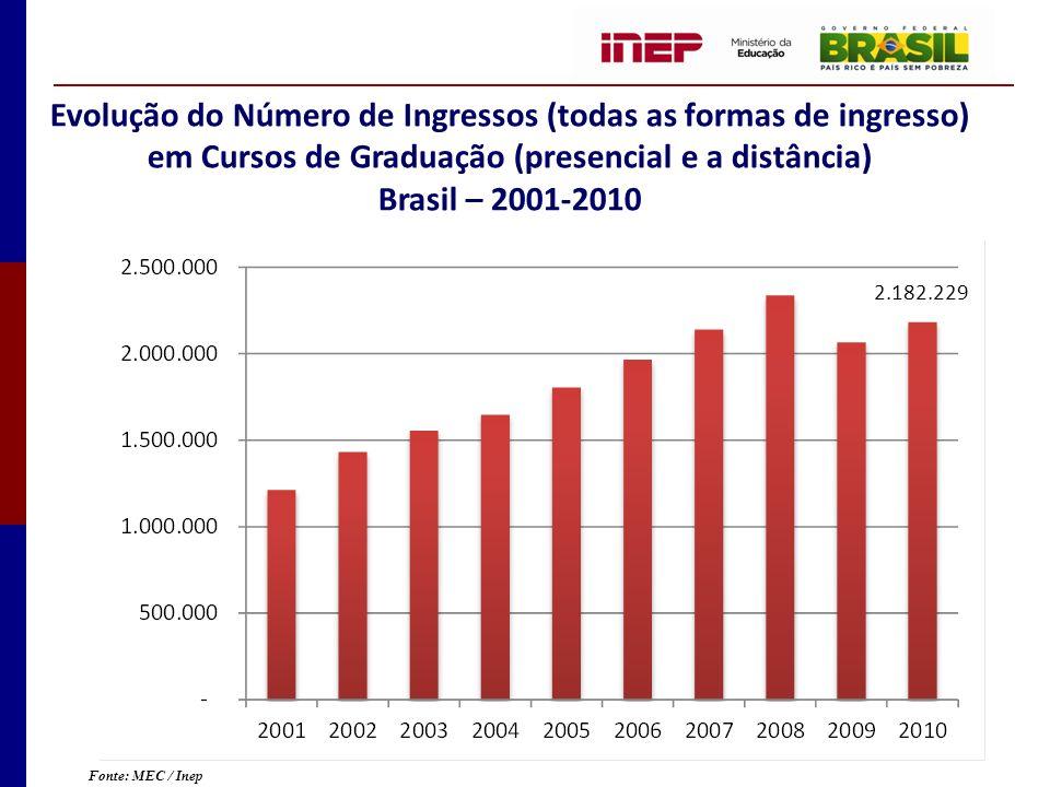 Evolução do Número de Ingressos (todas as formas de ingresso) em Cursos de Graduação (presencial e a distância) Brasil – 2001-2010