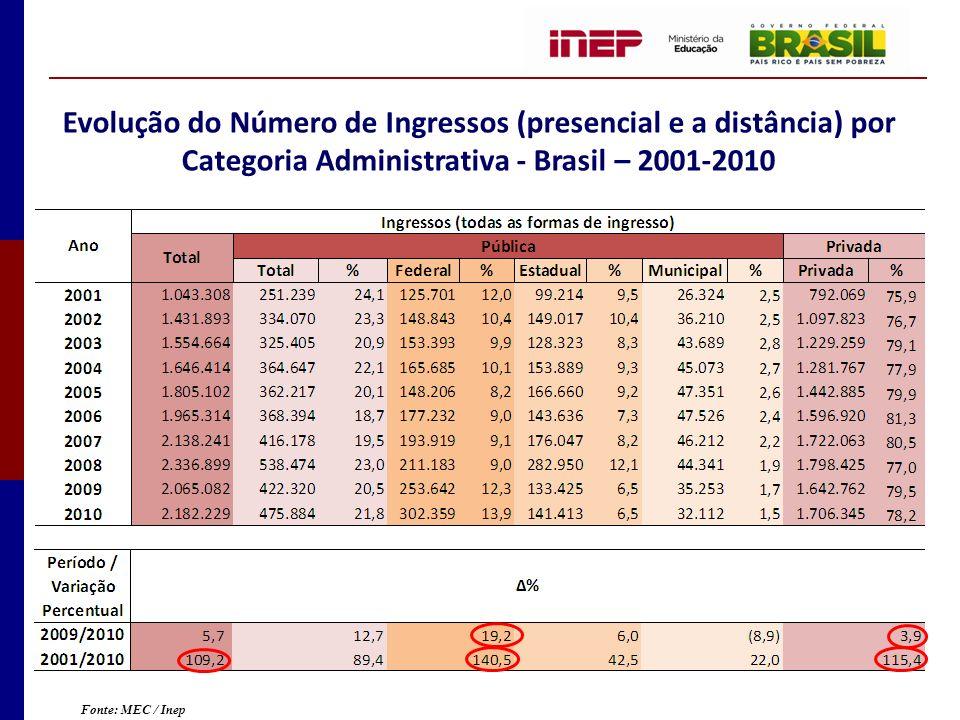 Evolução do Número de Ingressos (presencial e a distância) por Categoria Administrativa - Brasil – 2001-2010