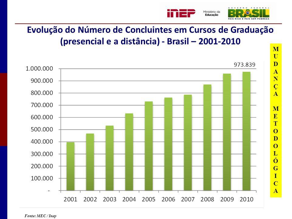 Evolução do Número de Concluintes em Cursos de Graduação (presencial e a distância) - Brasil – 2001-2010