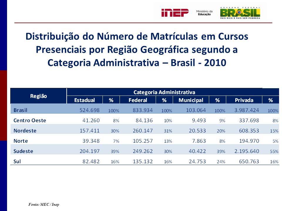 Distribuição do Número de Matrículas em Cursos Presenciais por Região Geográfica segundo a Categoria Administrativa – Brasil - 2010