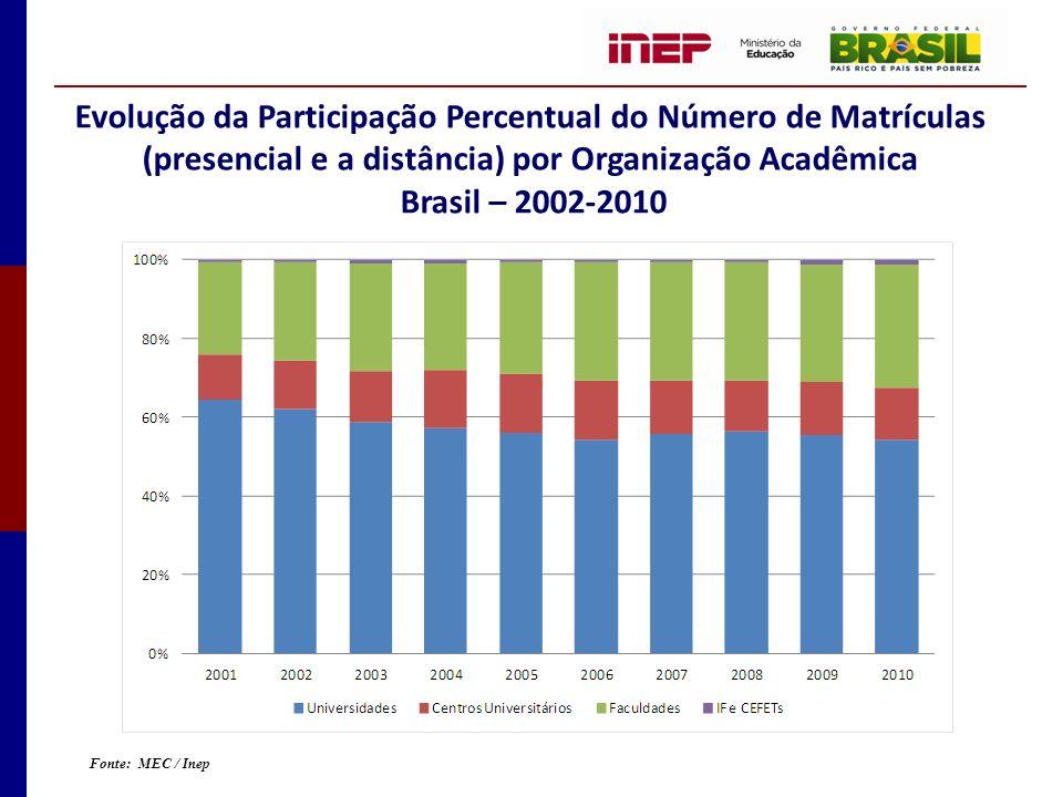 Evolução da Participação Percentual do Número de Matrículas (presencial e a distância) por Organização Acadêmica Brasil – 2002-2010