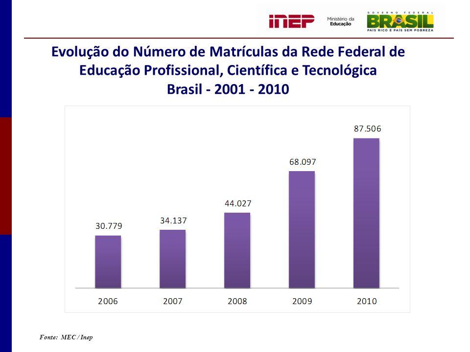 Evolução do Número de Matrículas da Rede Federal de Educação Profissional, Científica e Tecnológica Brasil - 2001 - 2010