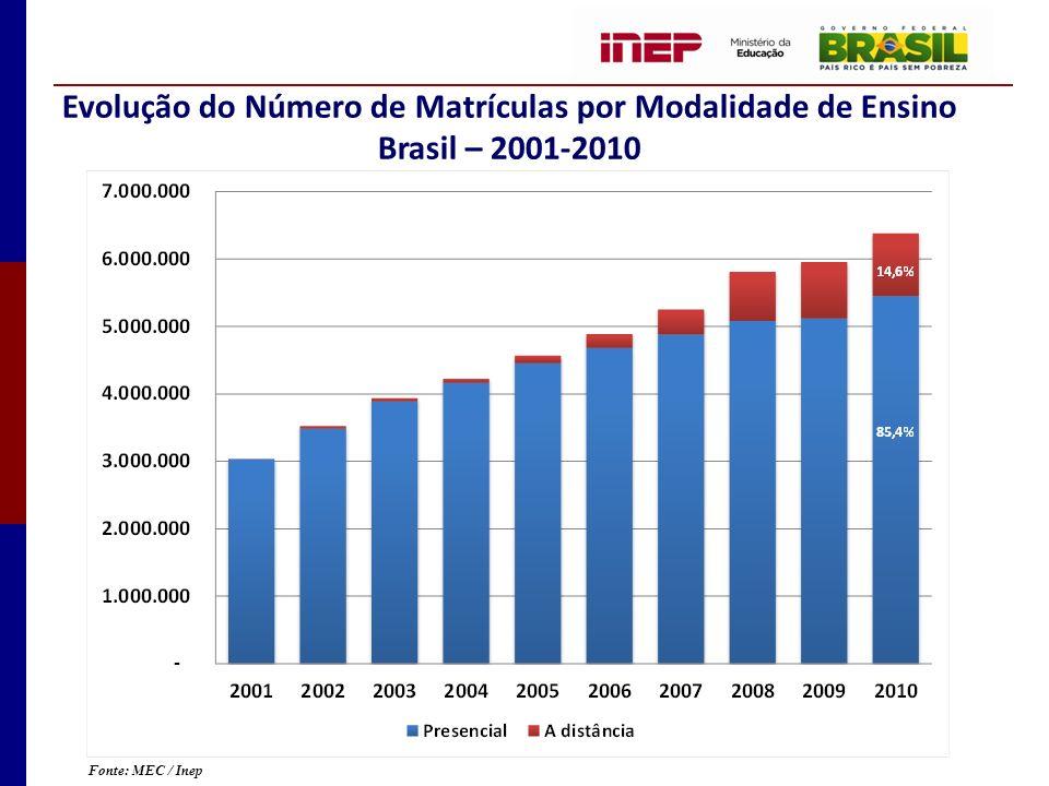 Evolução do Número de Matrículas por Modalidade de Ensino Brasil – 2001-2010