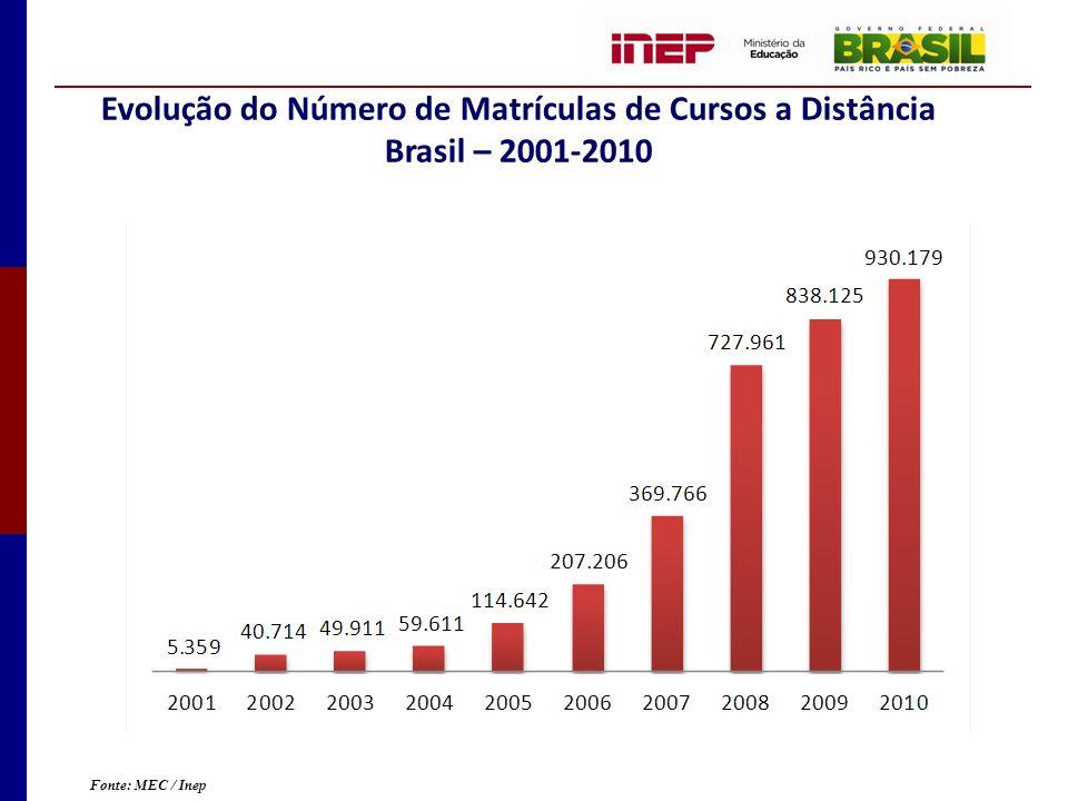 Evolução do Número de Matrículas de Cursos a Distância Brasil – 2001-2010