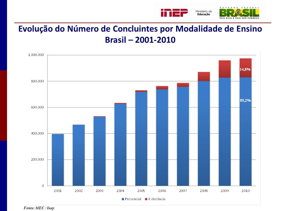 Evolução do Número de Concluintes por Modalidade de Ensino Brasil – 2001-2010