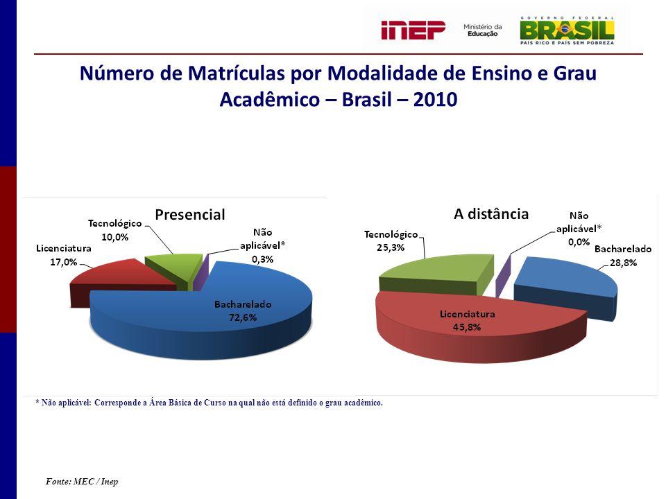 Número de Matrículas por Modalidade de Ensino e Grau Acadêmico – Brasil – 2010
